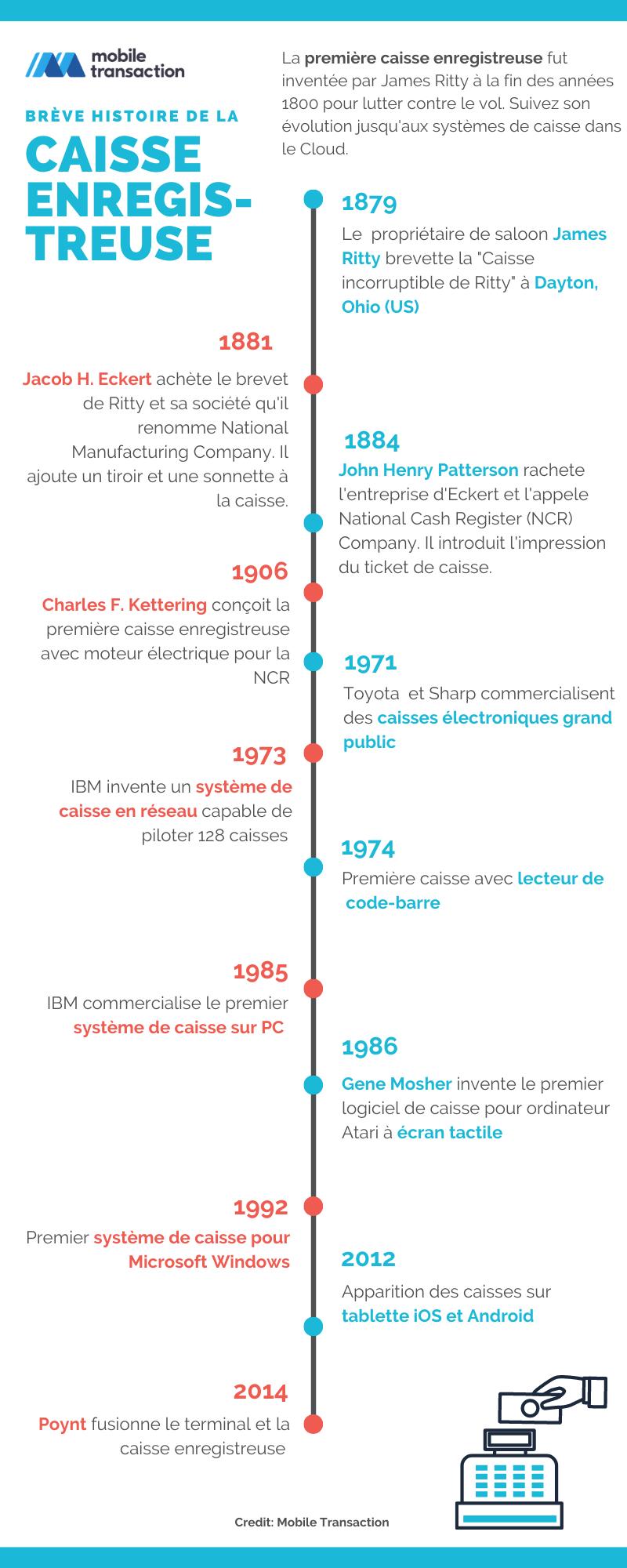 Chronologie de l'histoire de la caisse enregistreuse