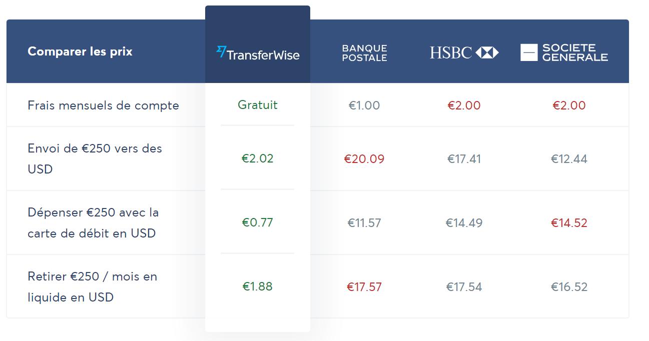 Tableau comparatif des tarifs TransferWise et de certaines banques françaises