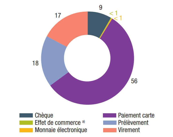 Répartition du nombre de transactions par moyen de paiement en France
