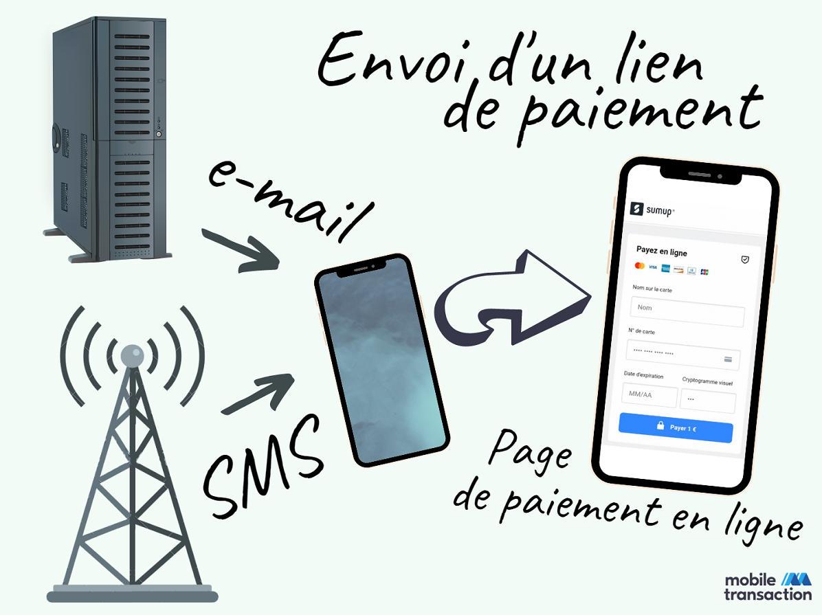 Lien de paiement par E-mail ou SMS