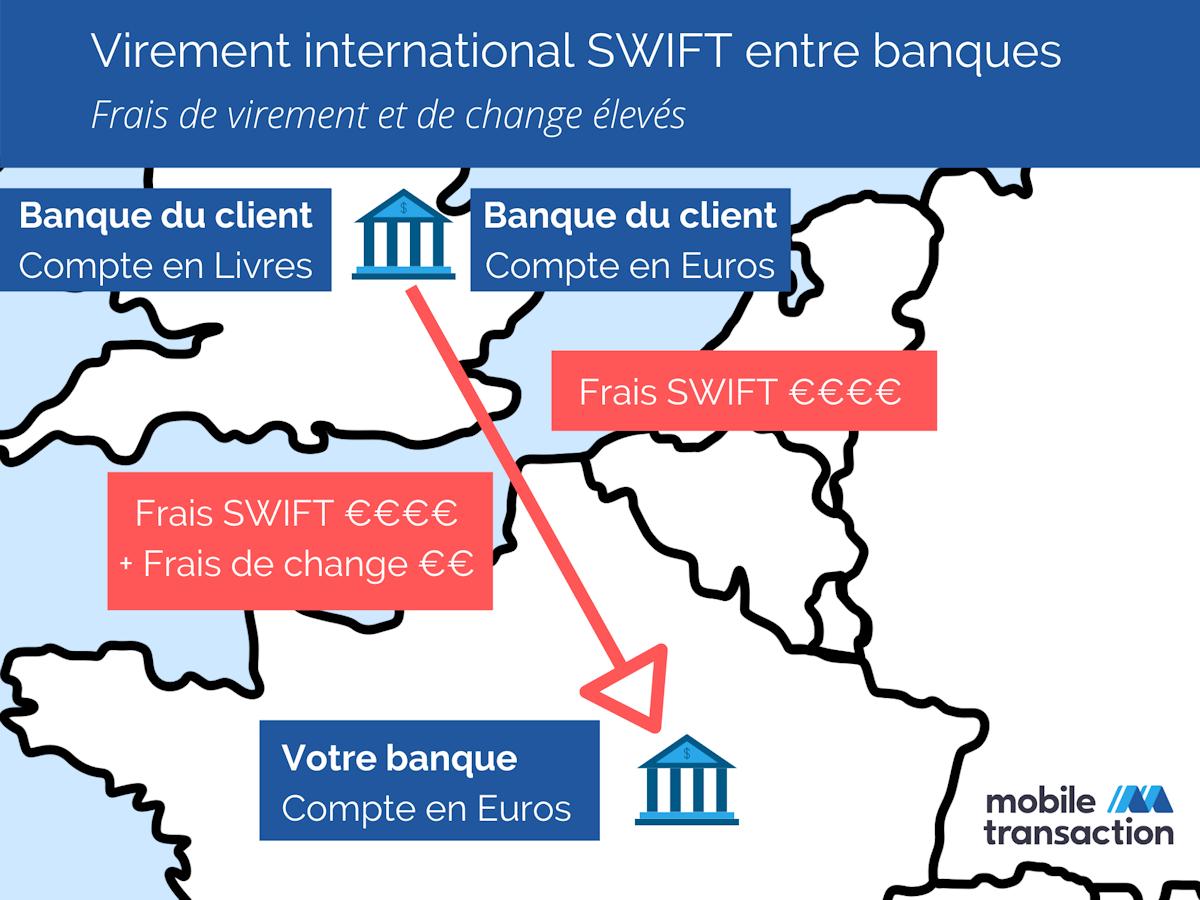 Virements SWIFT entre banques