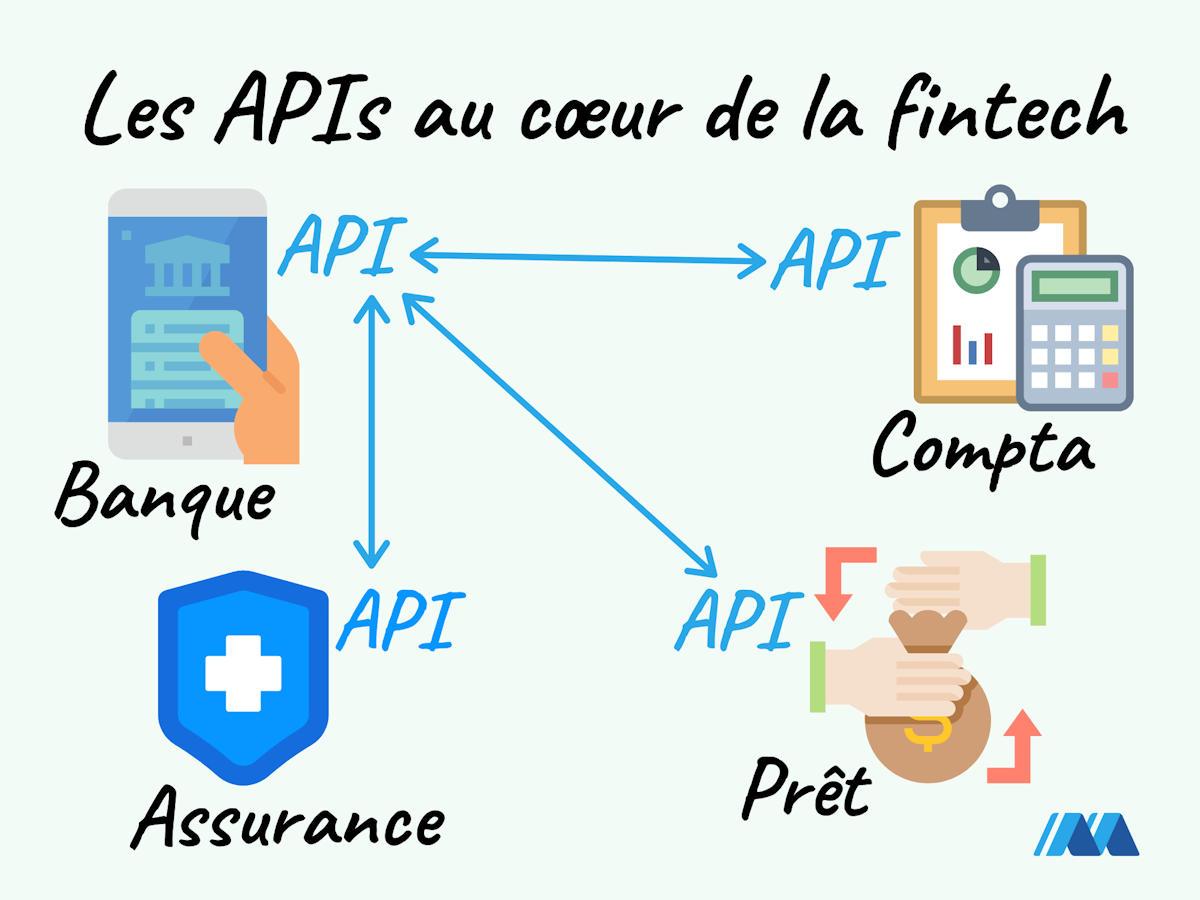 Utilisation des APIs dans la fintech