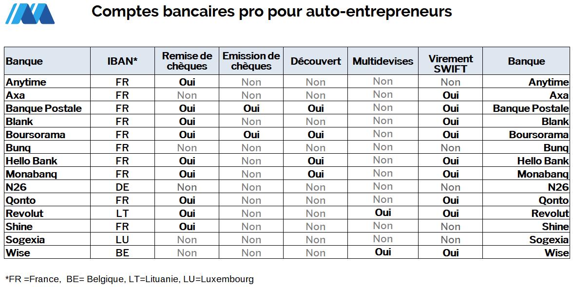 Fonctionnalité des comptes pour auto-entrepreneurs